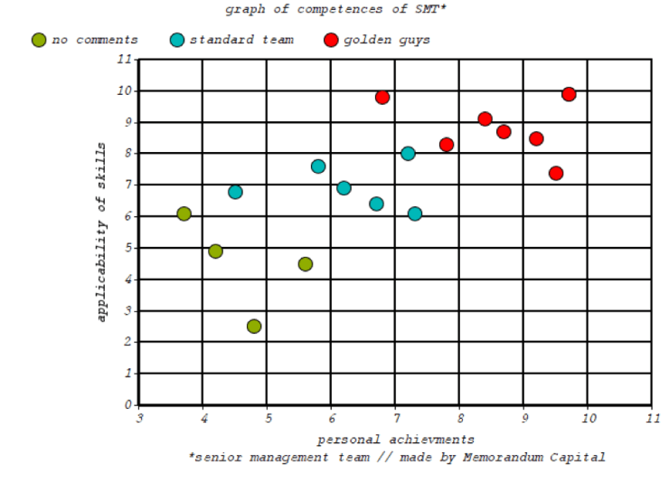 Graph of Competence With Dots