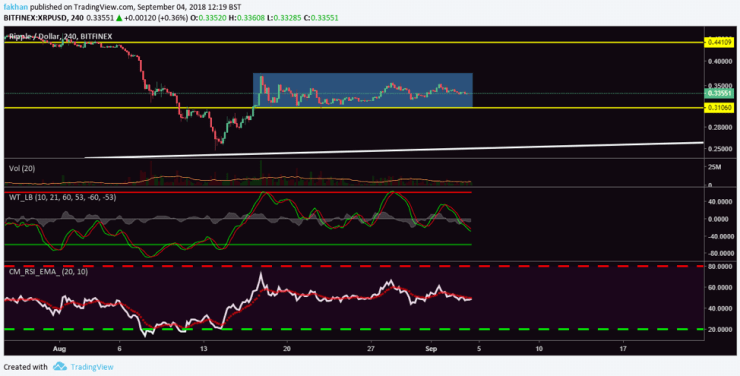 Ripple Chart With Values