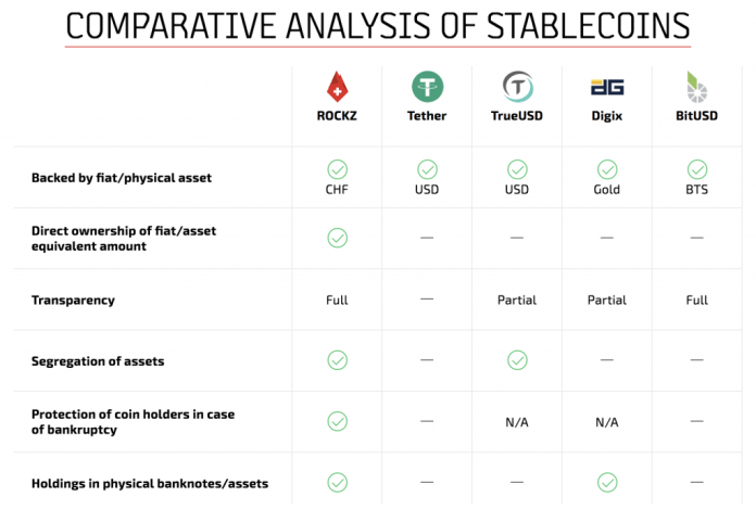 A Complete A-Z of Stablecoins