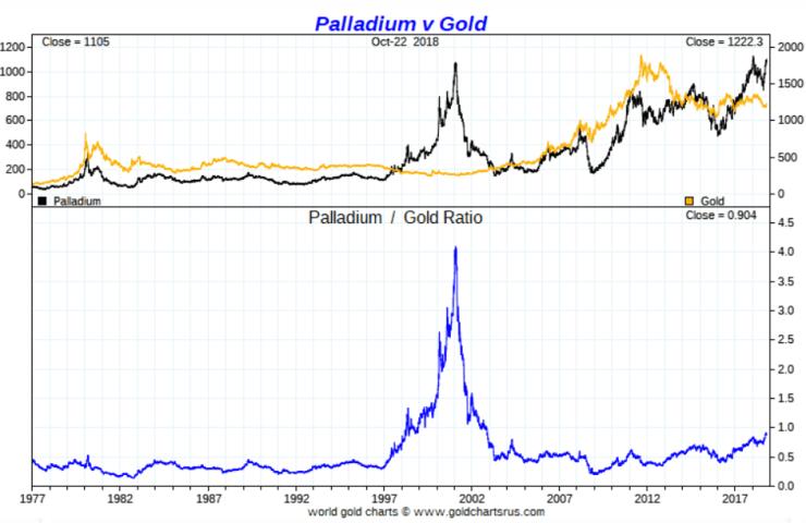 palladium to gold ratio