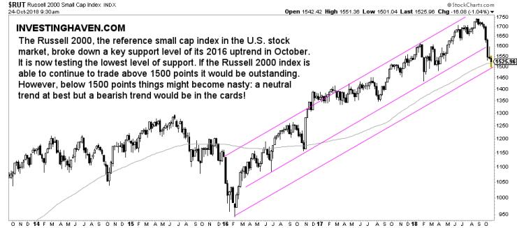 US stock market breakdown 2018