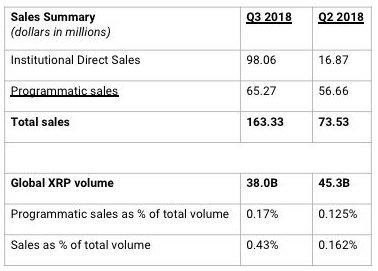 Ripple Sales Summary