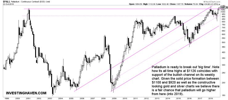 palladium price forecast 2019