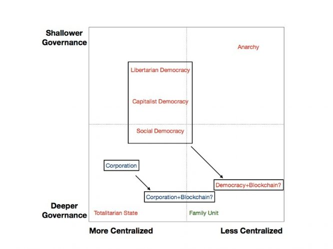 Two By Two Grid Governance Democracy