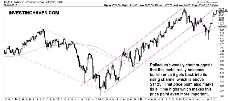 palladium price forecast 2019 weekly