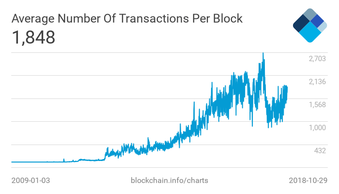 bitcoin transaction rate