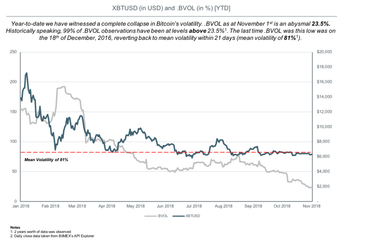 bitmex bitcoin volatility chart