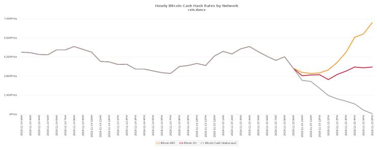 Hash Wars: ABC Chain Leaps More Than 50 Blocks Ahead