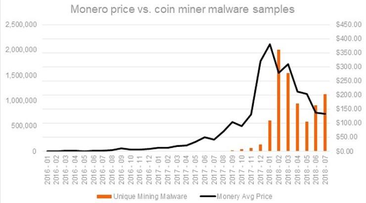 webcobra malware chart monero price