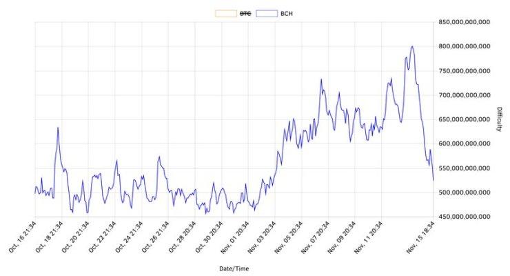 Bitcoin Cash mining data