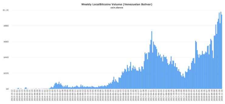 LocalBitcoins Venezuelan Volume