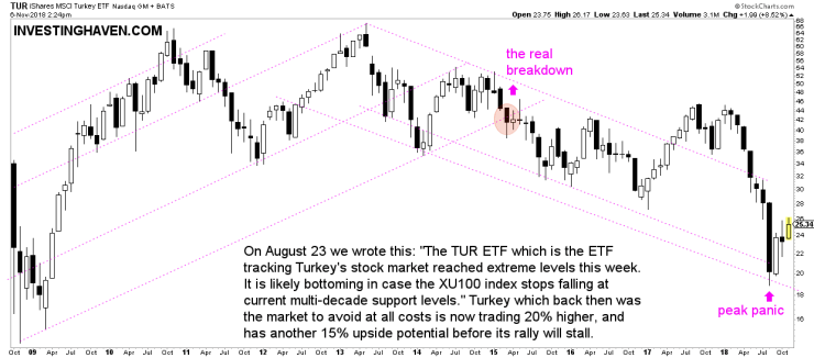 turkey stock market crash