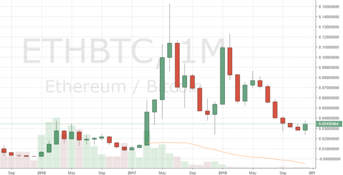 Markets Update: BCH and BTC Set to Post Record 5 Months of Consecutive Red Candles