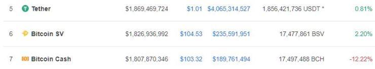 bitcoin cash market cap