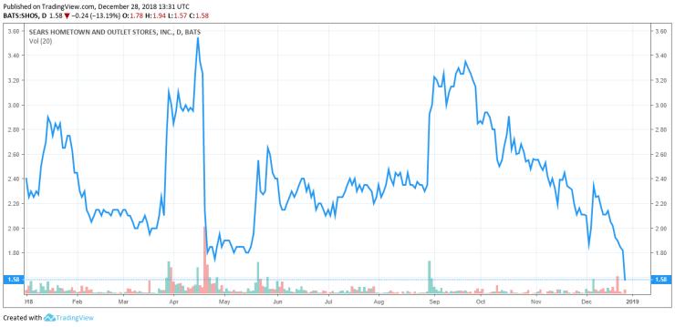 sears share price stock