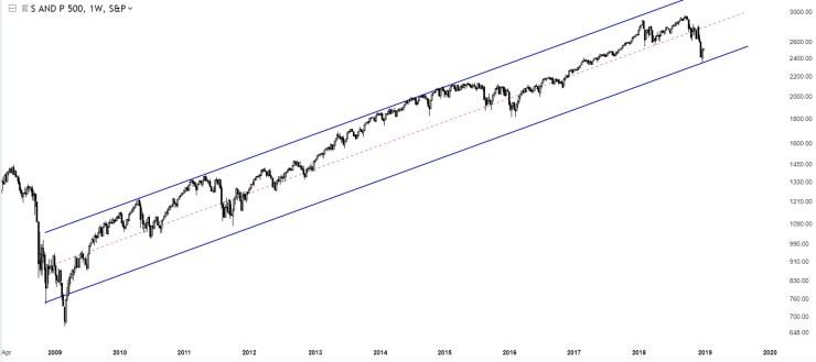 Charts Of International Stock Markets S&P500