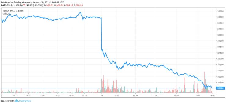 tesla stock share price