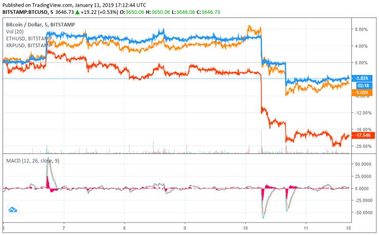 bitcoin price ethereum ripple xrp