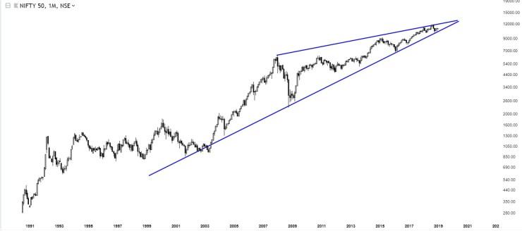 Charts Of International Stock Markets Nifty50