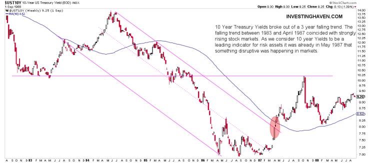 1987 market crash charts yields