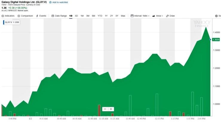 Galaxy Digital stock price