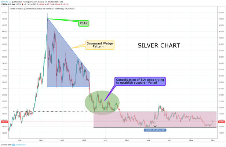 2011 silver price bubble
