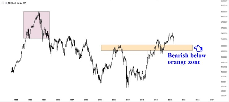 Charts Of International Stock Markets NIKKEI225