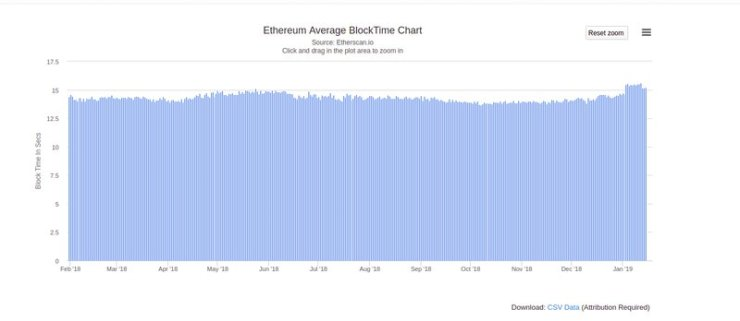 Ethereum Block Time Difficulty Bomb impacts