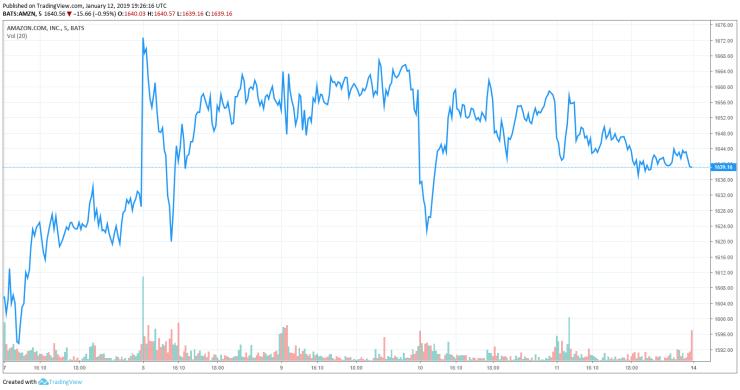 amazon stock share price amzn