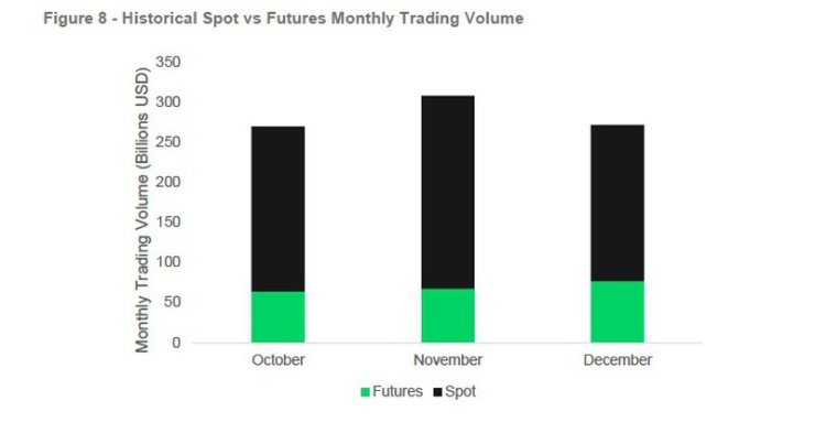 Spot trading v Futures month-by-month