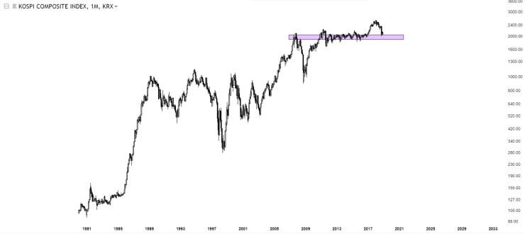 Charts Of International Stock Markets KOSPI