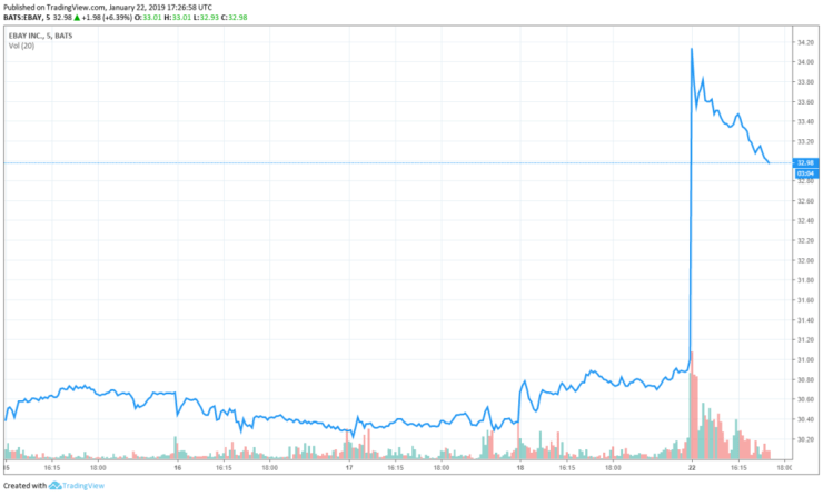 ebay stock share price