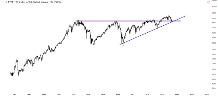 Charts Of International Stock Markets FTSE100