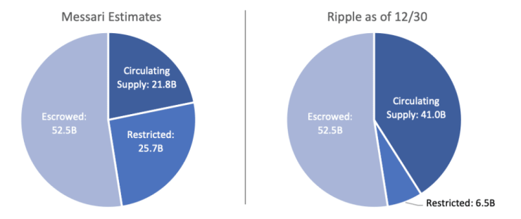 ripple cryptocurrency market cap xrp