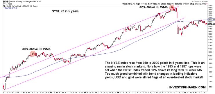 1987 market crash charts NYSE