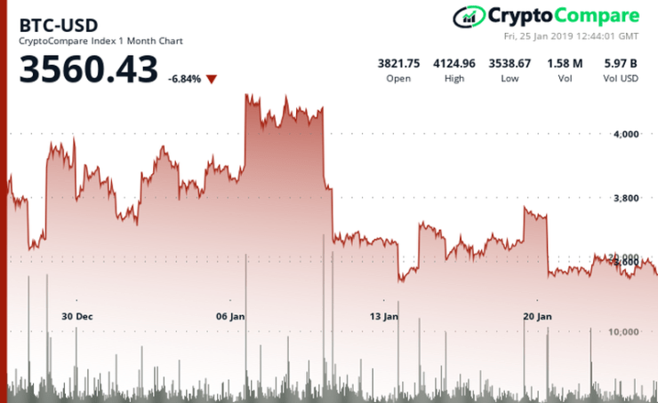 Bitcoin's price performance in the last 30 days