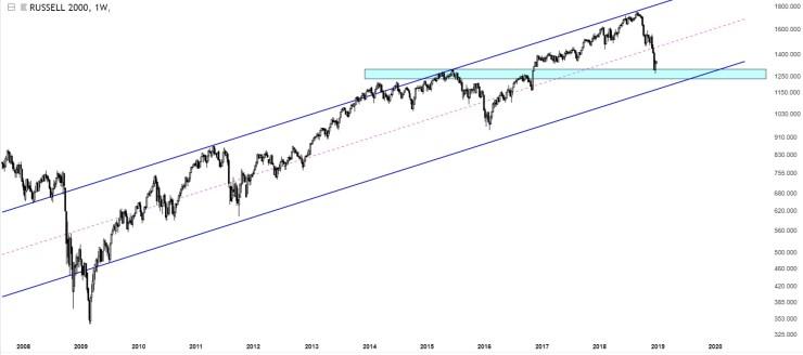 Charts Of International Stock Markets Russell 2000