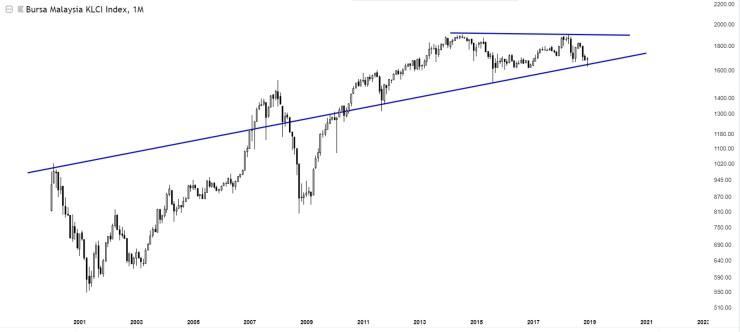 Charts Of International Stock Markets KLCI