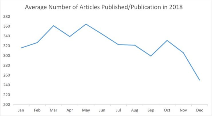 average number of articles.png
