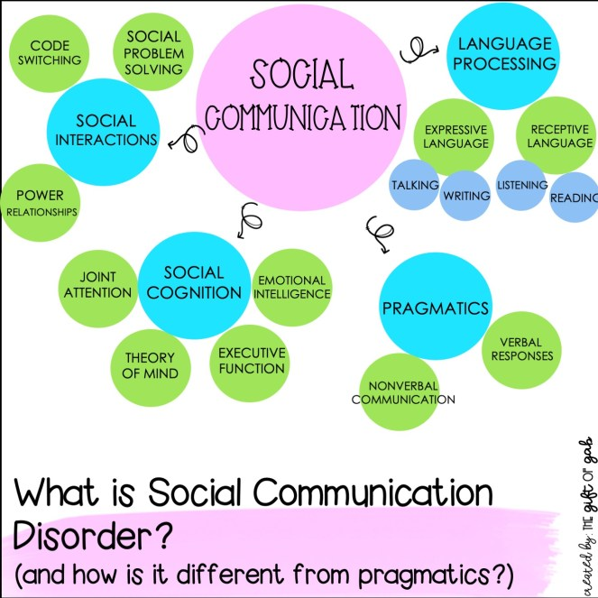 This graph shows the difference between social communication and pragmatic language