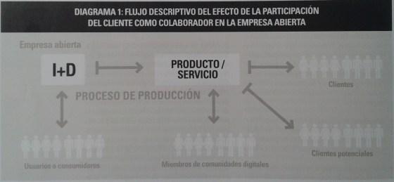 diagrama empresa abierta por Marta Domínguez