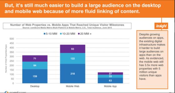 mobile-web-scales-better- Comscore 2015