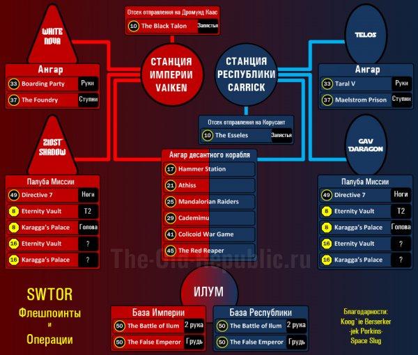 Схема лута экипировки с Флешпоинтов и Операций в Hard Mode