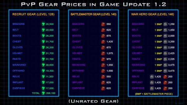 Стоимость PvP экипировки в 1.2