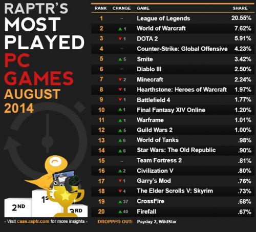 SWTOR на 14 месте в рейтинге самых популярных игр на PC