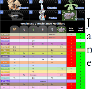 A diagram showing the type-based defensive strengths and weaknesses of Jane's team, which now consists of Weezing, Arcanine, Chimecho, Cacturne, Sylveon, and Froslass.
