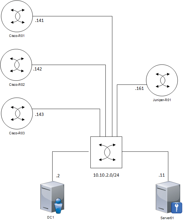 nps-lab