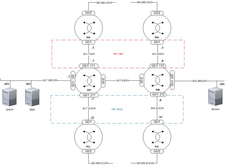 VRF-topology-001