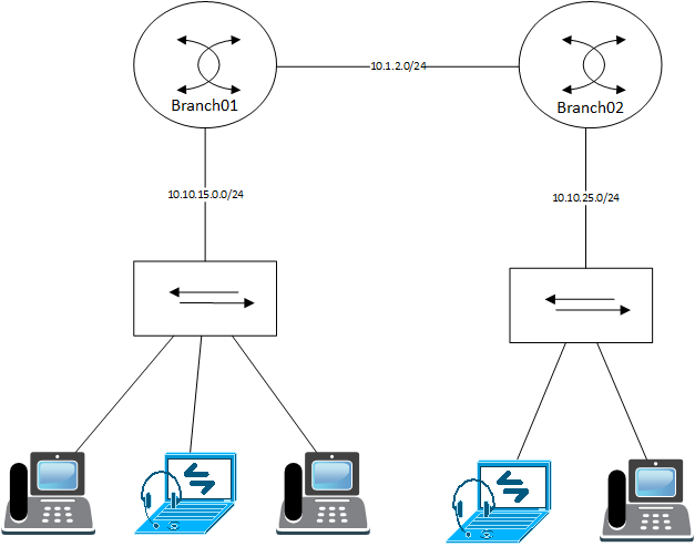 phonelab-cucmesip001