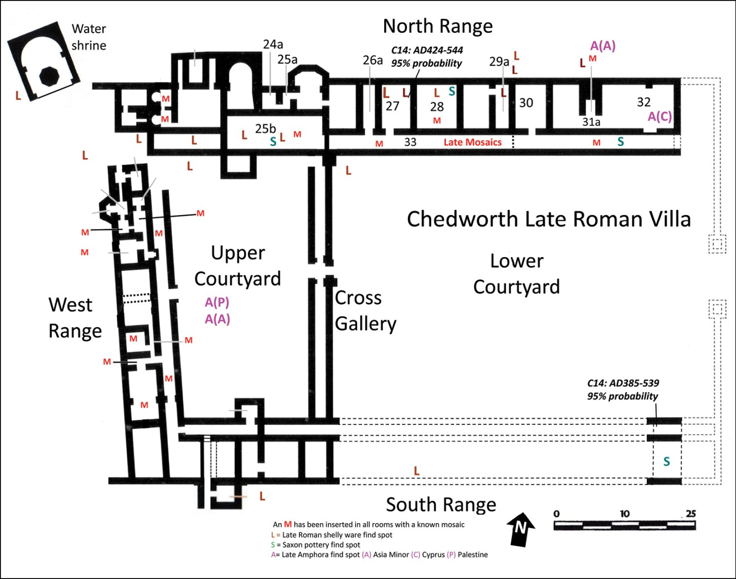 left A number of sub-Roman finds have been discovered at Chedworth, as shown on this plan of the villa. The locations of 5th- to 6th-century pottery (imported amphorae, Saxon fragments, and late Roman shelly ware) are pictured, as are the places where radiocarbon-dating samples that yielded sub-Roman dates were taken. below Overlooking the trench in the north-east corner of Room 27, which yielded the all-important radiocarbon date. The narrow pink strip seen to the left is all that remains of an opus signinum floor; only its hardcore bedding survives elsewhere this latter surface has been partly excavated to show the dark soil filling the foundation trench for the east wall.